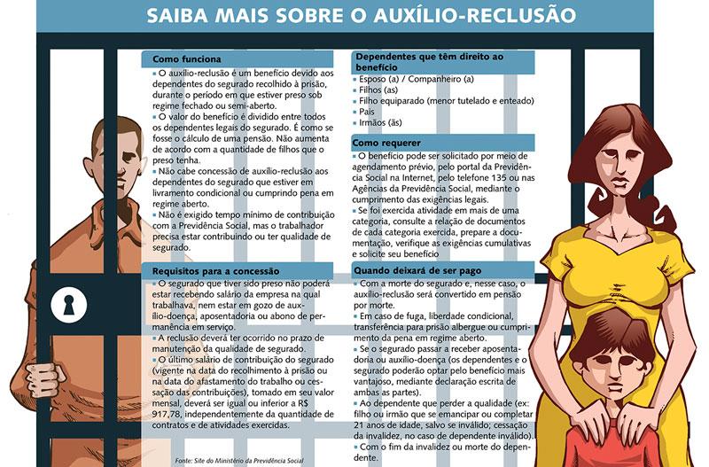 Auxílio Reclusão INSS 2020